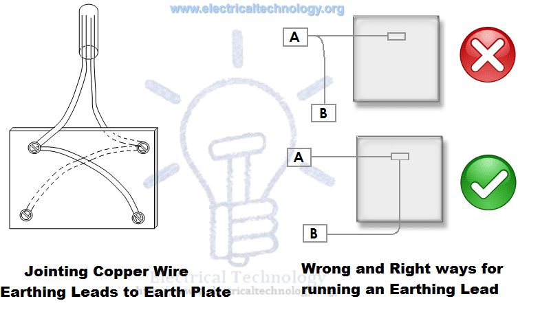 Jointing Copper Wire Earthing Leads to Earth Plate & Wrong & right ways for Earthing Lead Installation