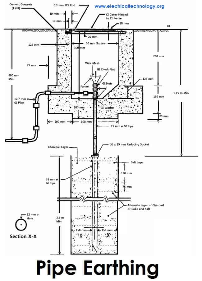 Pleasing Electrical Earthing Methods And Types Of Earthing Grounding Wiring Database Obenzyuccorg