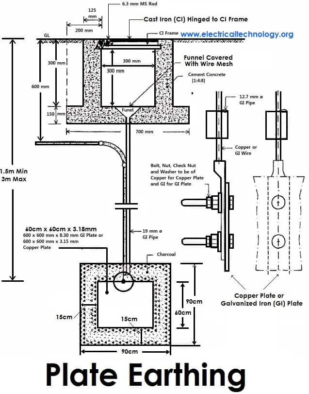 earthing types of electrical earthing electrical grounding rh electricaltechnology org Electrical Grounding System electrical earthing pit diagram