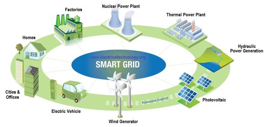 What is exactly a smart grid and their operations?