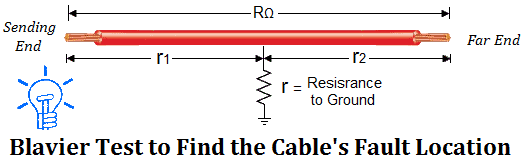 Blavier Test to Find the Cable's Fault Location