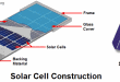 Construction of a Solar Cell. How To Construct A Simple Solar Cell