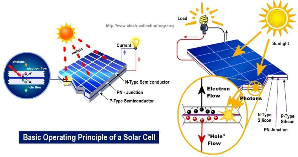 How Solar Cell Works. Photovoltaic Cell Operation. Principle Operation of Solar Cell.