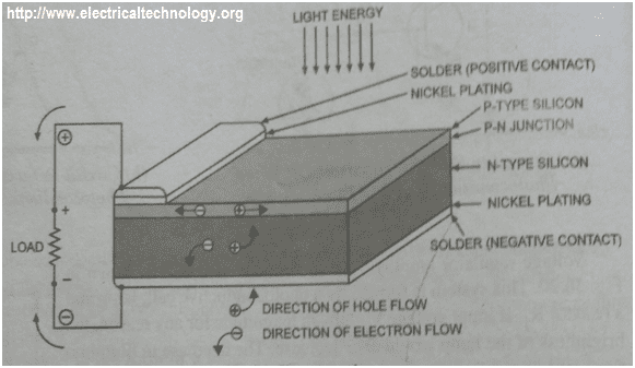 How to construct a Solar Cell or Photovoltaic Cell