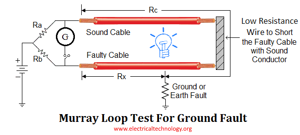 Murray loop Test for ground fault in the cables