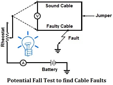 Potential Fall Test to find Cable Faults how to locate faults in cables? types of cable faults Underground Wire Tracer at crackthecode.co