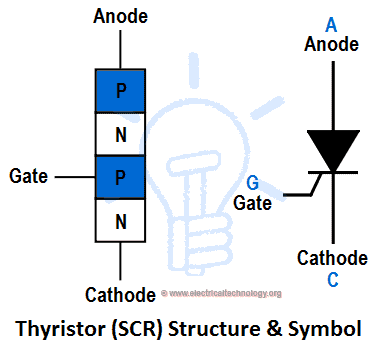 Thyristor and SCR Symbol & Structure