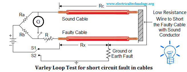 Varley Loop Test for short circuit fault in the cables