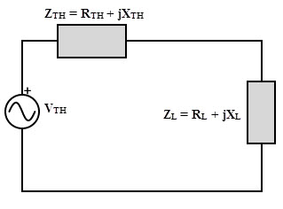 Maximum Power Transfer Theorem for AC circuits