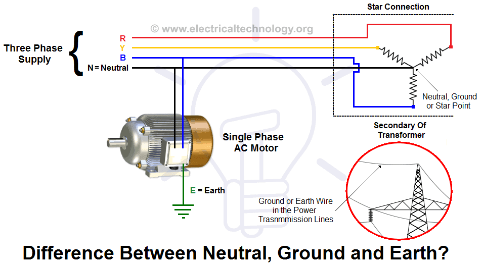 what is the difference between neutral, ground and earth?, Wiring house