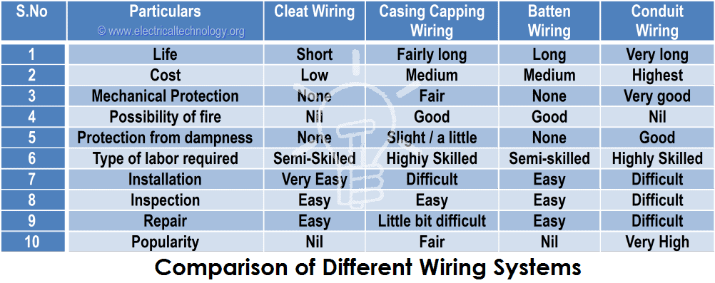 Comparison of Different Wiring Systems