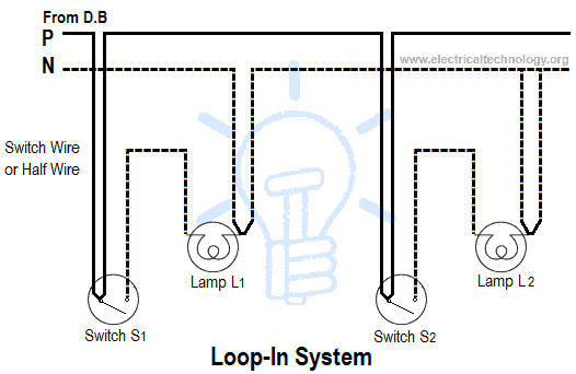 types of wiring systems and methods of electrical wiring loop in or looping system