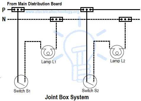 types of wiring systems and methods of electrical wiring  joint box or tee or jointing system