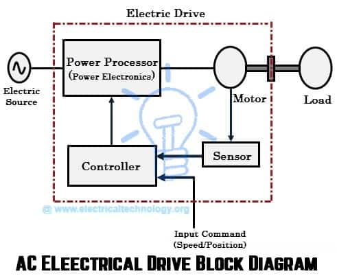 what are electrical drives ac drives dc drives vfd ac electrical drive block diagram what is electric drive
