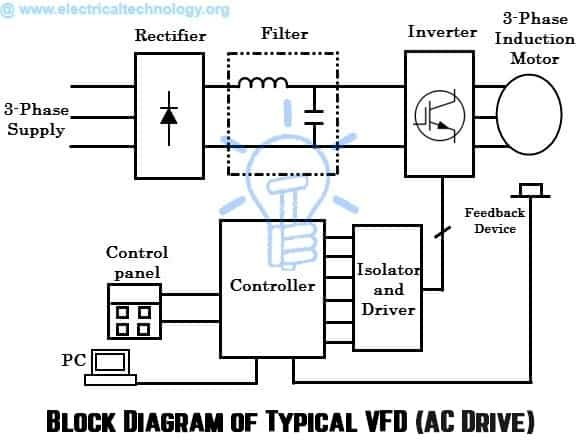Block Diagram of Typical VFD AC Drive AC drive block diagram what are electrical drives, ac drives, dc drives & vfd? vfd control panel wiring diagram at fashall.co