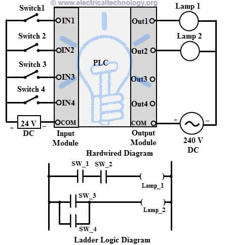 Plc Circuit Diagram furthermore Modernizing Hardwired Relay Logic With Plcs furthermore Ladderlogic also 2 also What Is Plc Programmable Logic Controller Industrial Control. on electrical ladder wiring diagrams