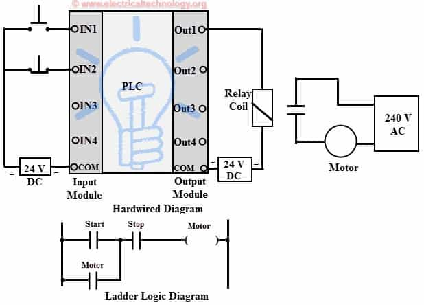 control wiring diagram of plc programmable logic controllers (plc) for industrial control control wiring diagram of dol starter