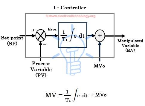I control response - I Controller