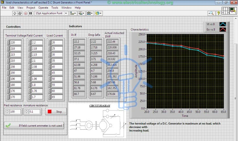 Load characteristics of self excited DC generator front panel labVIEW