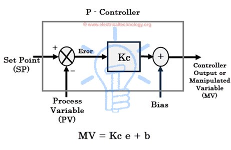 P controller Block Diagram