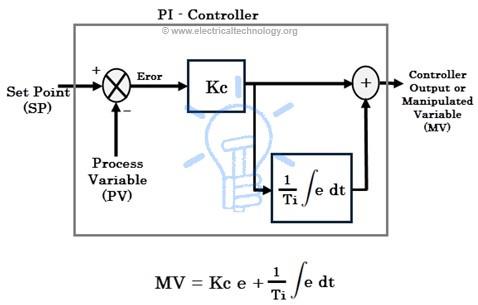 PI Controller Response - PI Control Responce