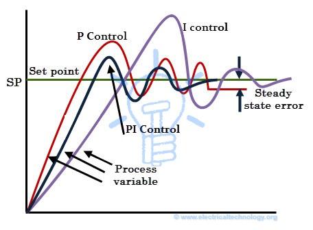 PI Control Responces