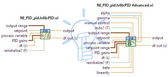 PID controller VIs offered by LabVIEW PID toolset