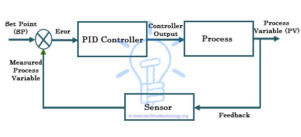 What is POD Controller - PID controller for process control