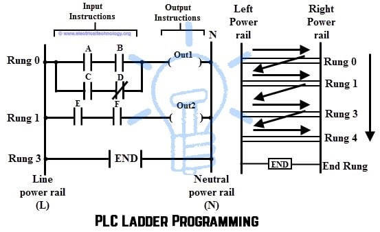 PLC Ladder Programming