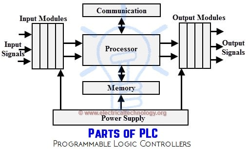 Plc Cabinet Wiring Diagram : Programmable logic controllers plc for industrial control