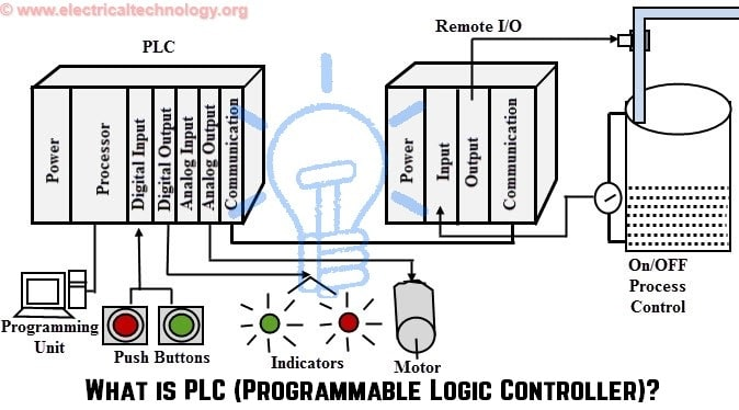 What is PLC (Programmable Logic Controller)?