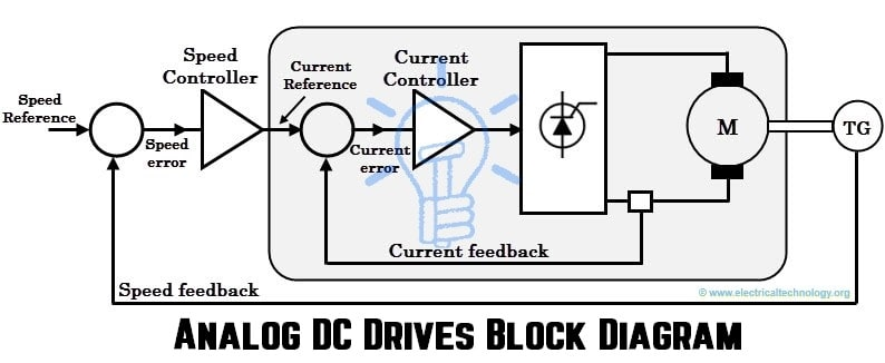 Analog DC Drives Block Diagram