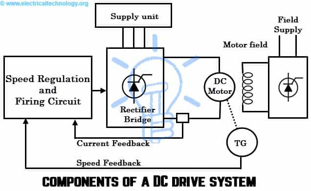 Components of a DC Drive