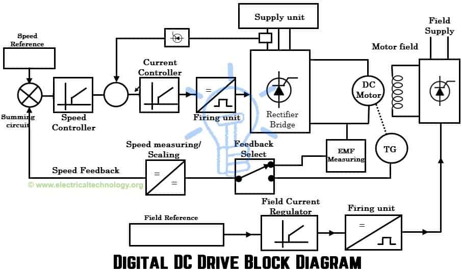 Digital DC Drive Block Diagram dc drives working & classification of electrical dc drives variable frequency drive wiring diagram at soozxer.org