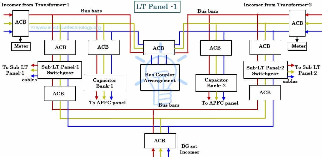 Internal connection of An LT (Low Tension) panel-Wiring of LT Panel