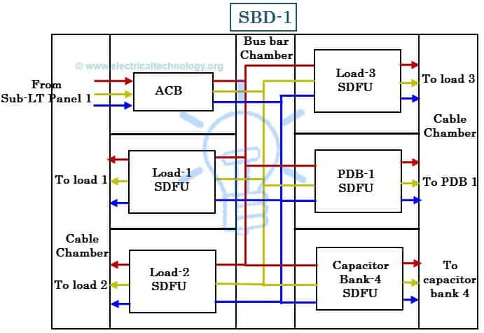 Schematic diagram of an SDB Wiring diagramof Sub Distribution Board power distribution in industries all you need to know dcs panel wiring diagram at crackthecode.co