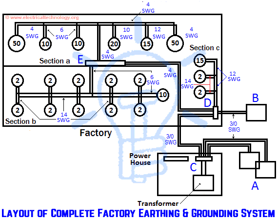 layout of complete factory earthing & grounding system