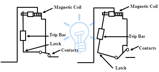 Magneticl tripping operation of MCB