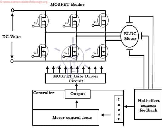 Brushless dc motor bldc construction operation uses for Dc motor control circuit diagram
