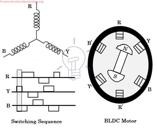 BLDC motor operation