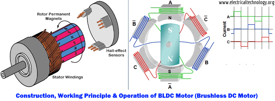 Construction-Working-Principle-and-Operation-of-BLDC-Motor-Brushless-DC-Motor