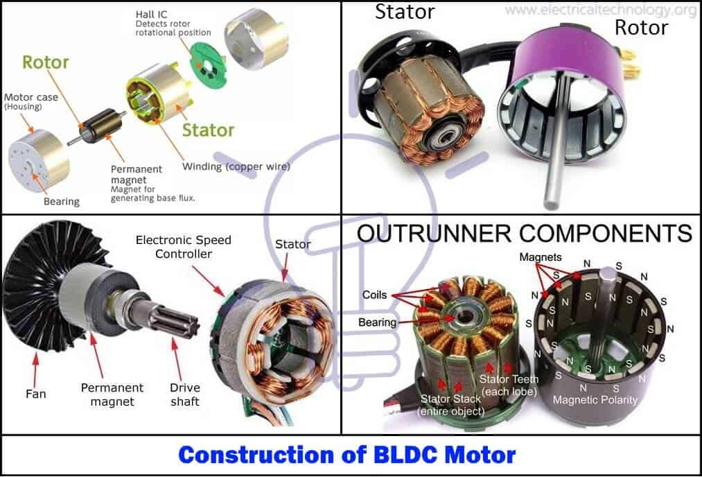 Construction-of-BLDC-Motor