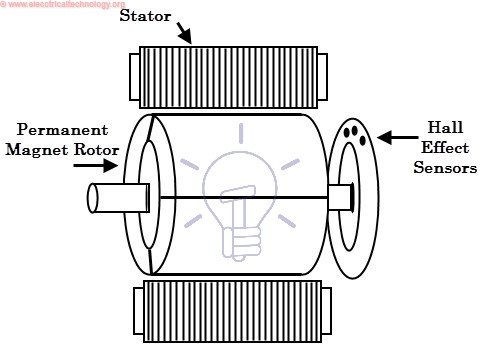 Construction of BLDC Motor