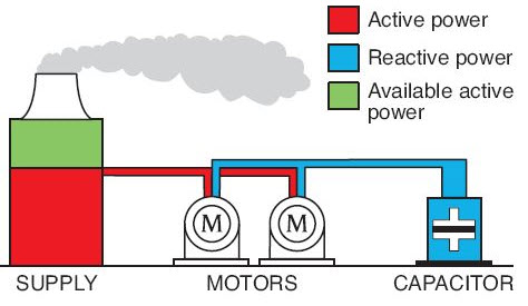 Supplying Reactive Power to Motors-Produce Magnetic Flux by reactive power