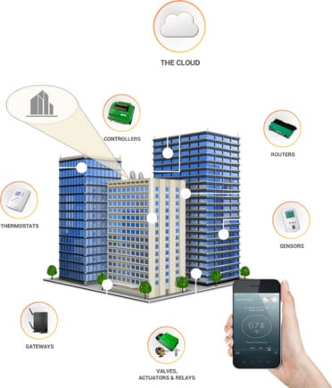Applications of Internet of Things - IOT