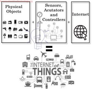 what is internet of things IOT
