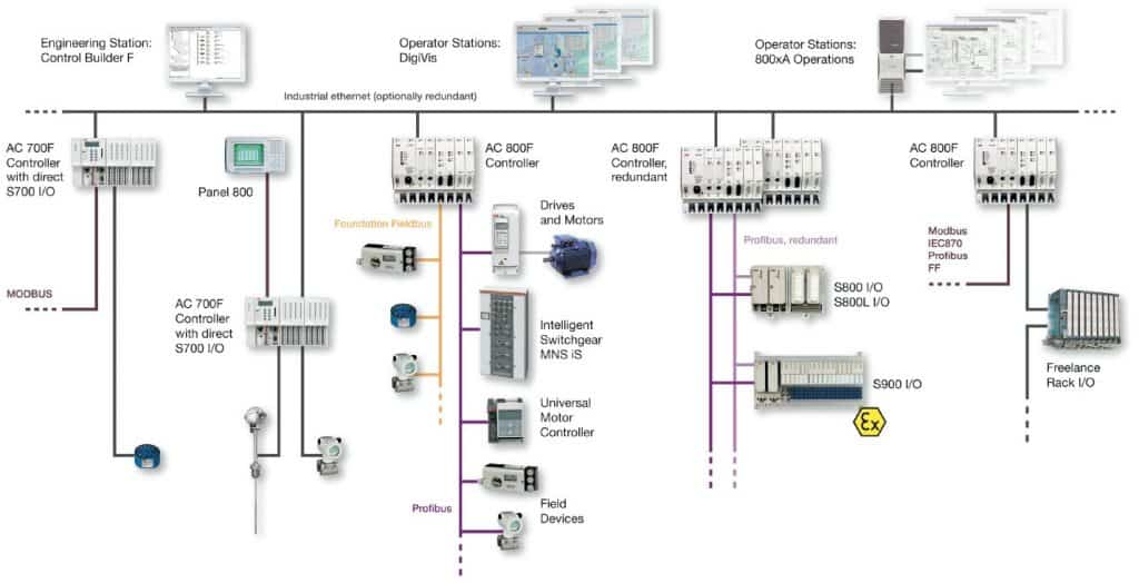 Architecture of DCS 1024x524 what is distributed control system (dcs)? electrical technology dcs panel wiring diagram at crackthecode.co