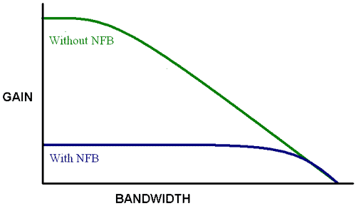 Curve of and ratio of Bandwidth and Gain of Negative feedback systems