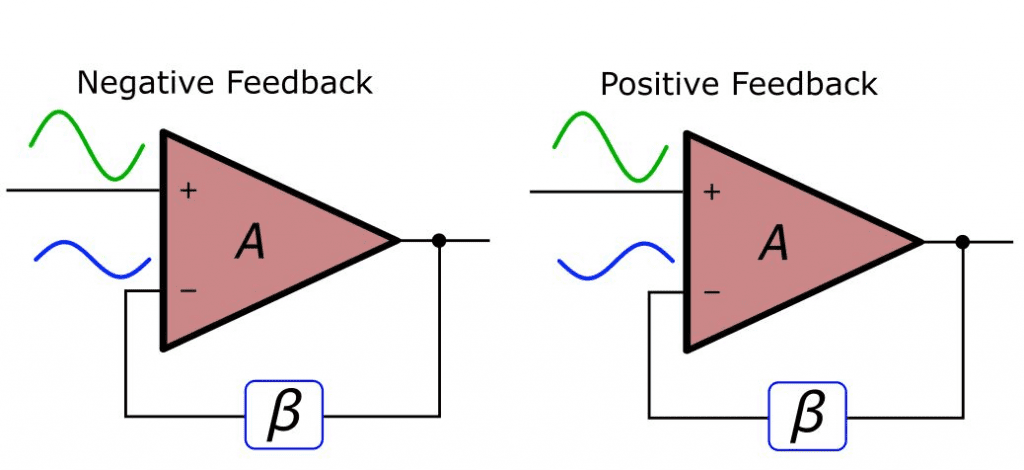 what is negative feedback and negative feedback amplifier