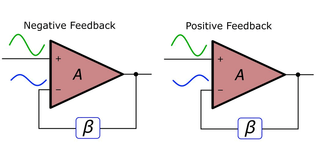 What Is Negative Feedback Amplifier  Non
